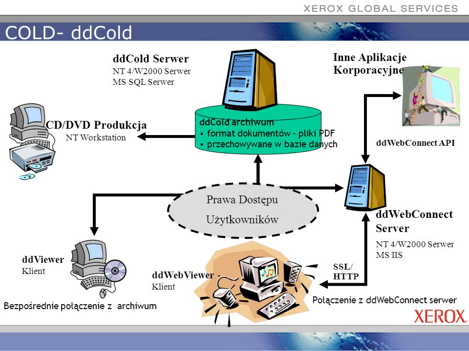 COLD- ddCold ddCold Serwer Inne Aplikacje Korporacyjne