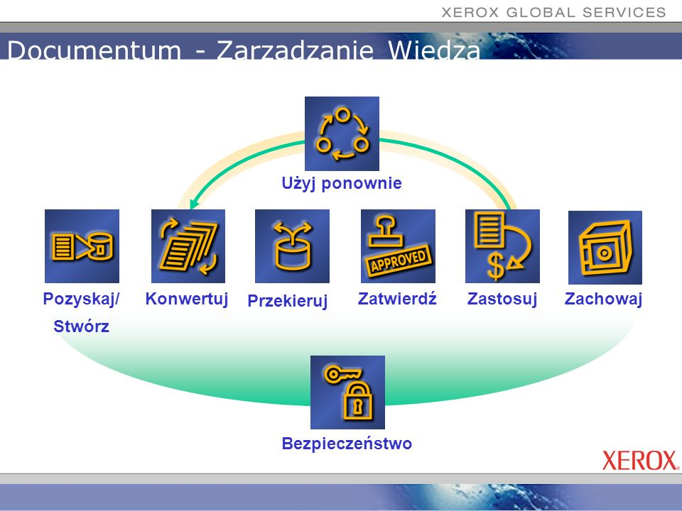 Documentum - Zarządzanie Wiedzą