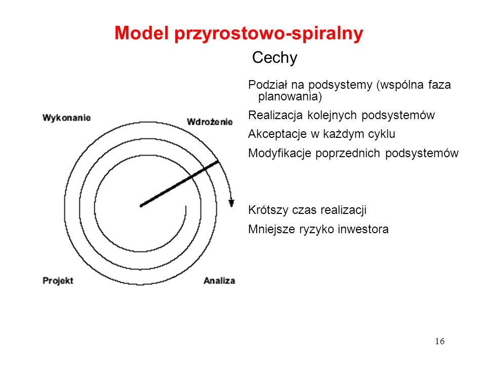 Model przyrostowo-spiralny