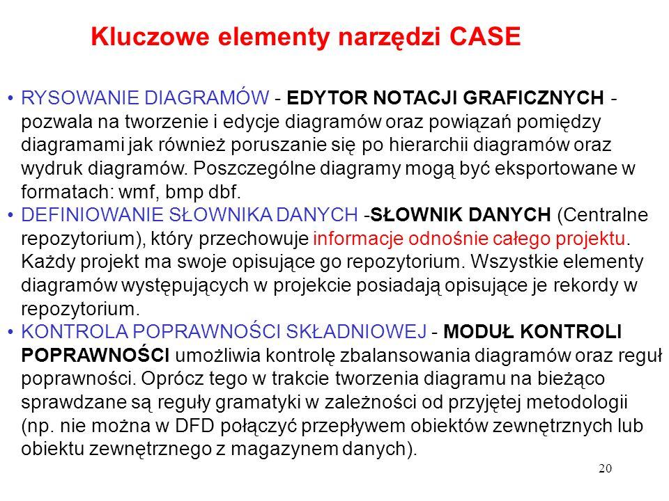 Kluczowe elementy narzędzi CASE