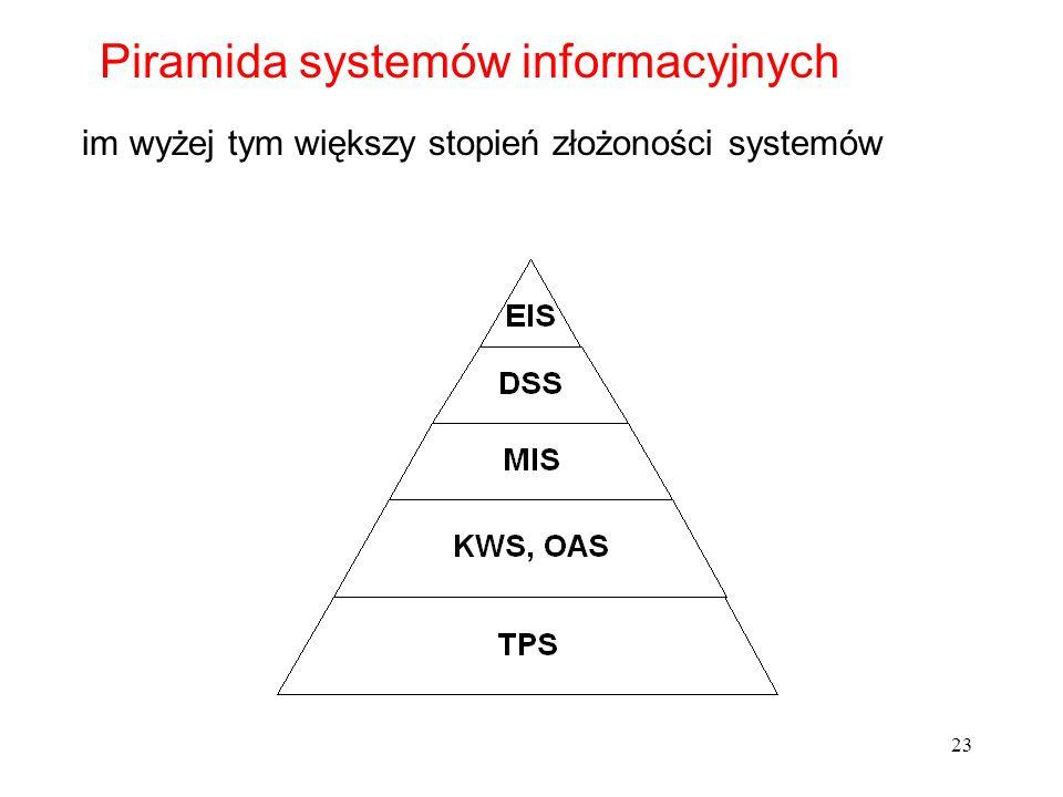 Piramida systemów informacyjnych
