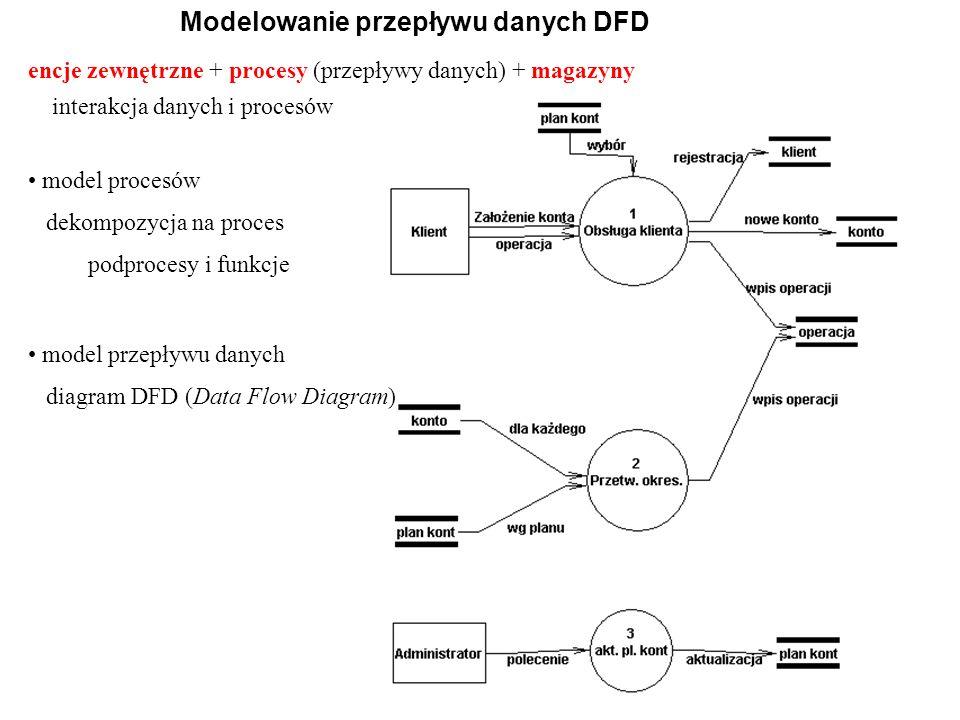 interakcja danych i procesów