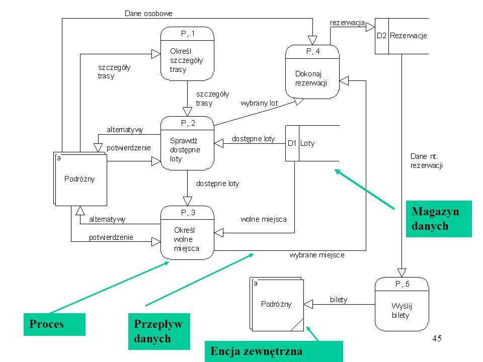 Magazyn danych Proces Przepływ danych Encja zewnętrzna