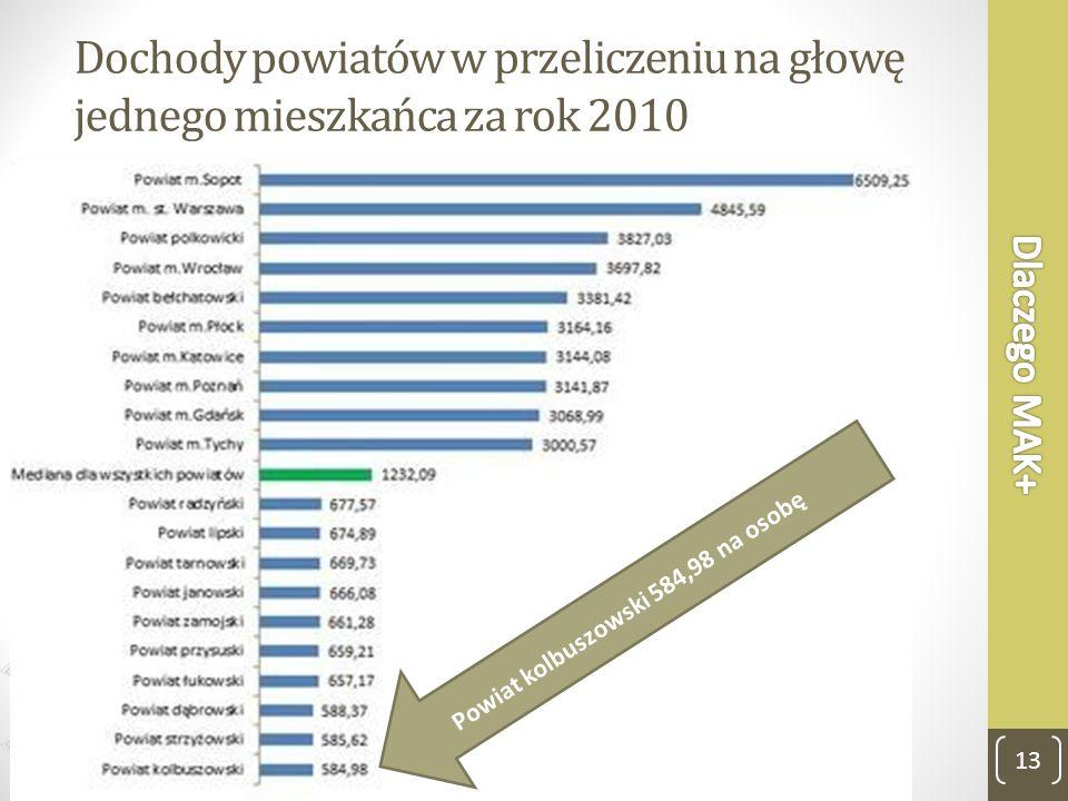Dlaczego MAK+ Dochody powiatów w przeliczeniu na głowę jednego mieszkańca za rok 2010.