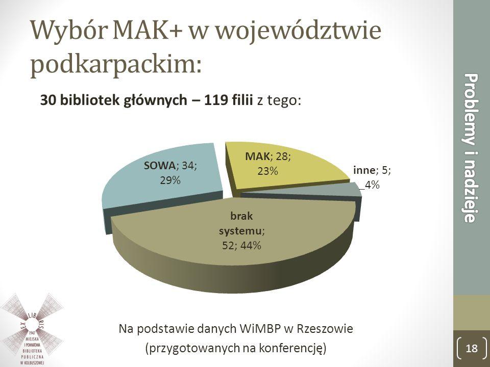 Wybór MAK+ w województwie podkarpackim: