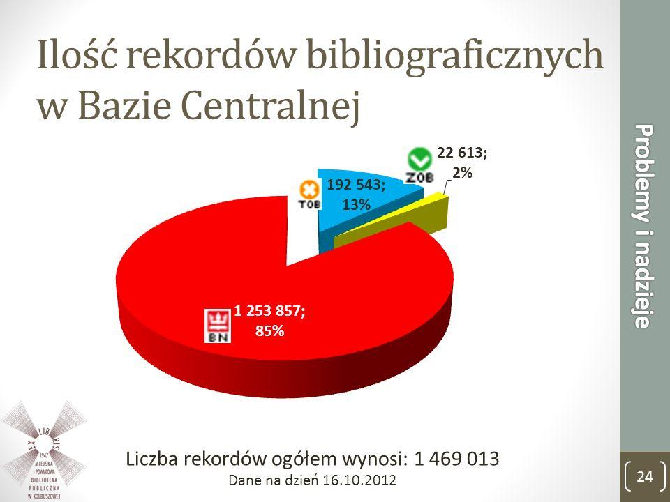 Ilość rekordów bibliograficznych w Bazie Centralnej
