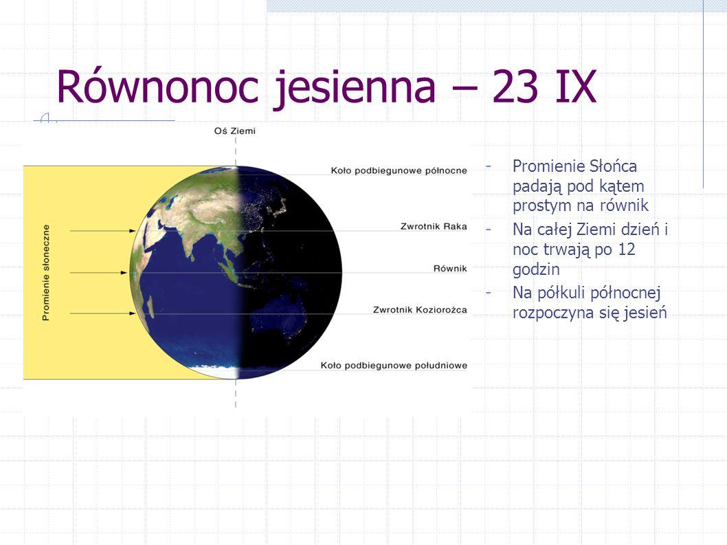 Równonoc jesienna – 23 IX Promienie Słońca padają pod kątem prostym na równik. Na całej Ziemi dzień i noc trwają po 12 godzin.