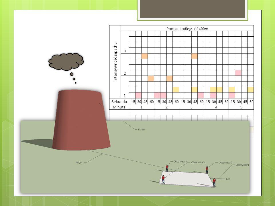 Intensywność zapachu Pomiar I odległość 400m 3 2 1 Sekunda 15 30 45 60 Minuta 4 5