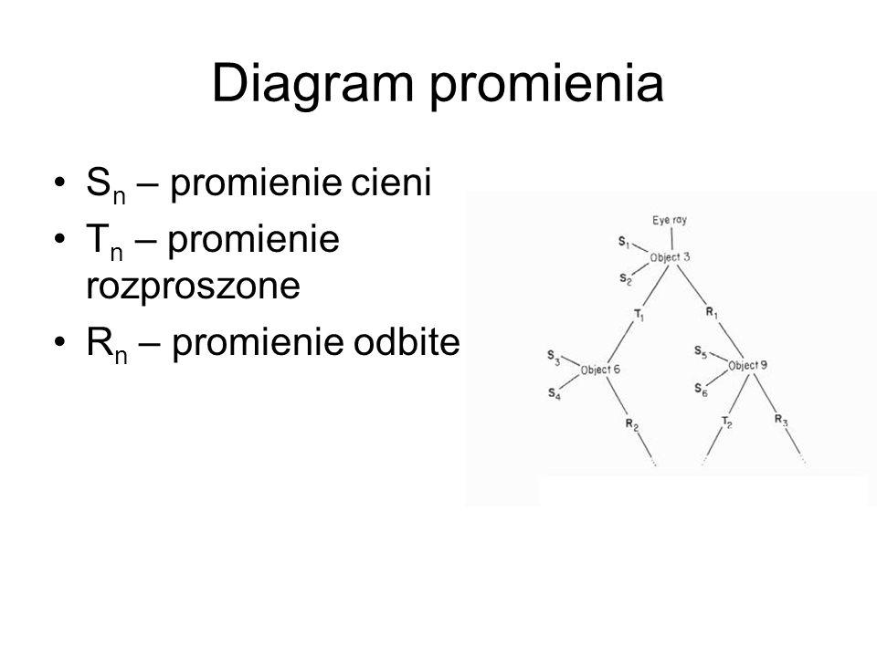 Diagram promienia Sn – promienie cieni Tn – promienie rozproszone