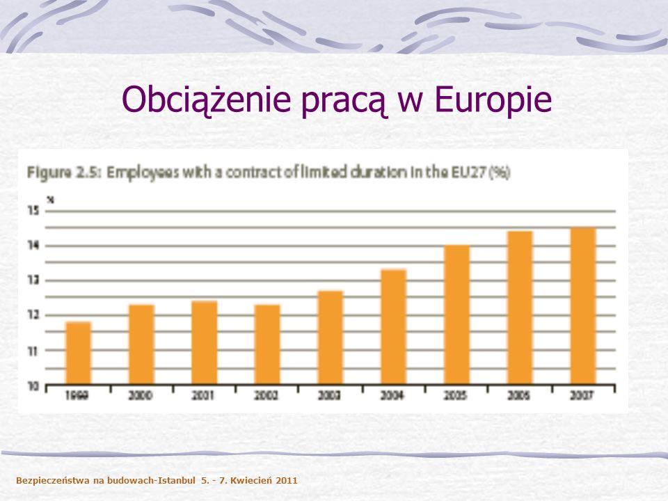 Obciążenie pracą w Europie