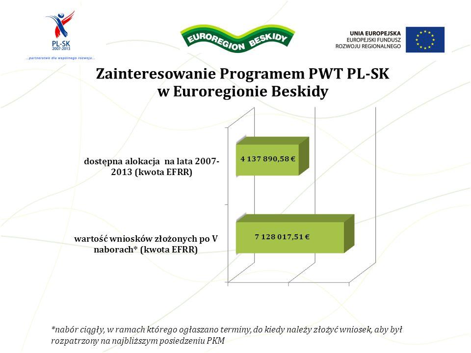 Zainteresowanie Programem PWT PL-SK w Euroregionie Beskidy