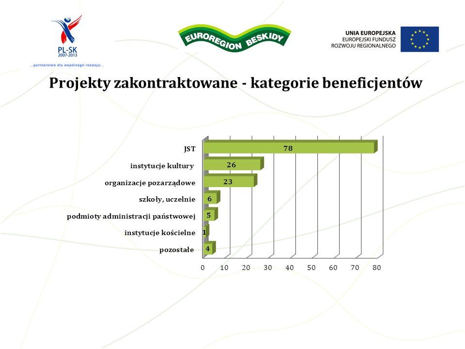 Projekty zakontraktowane - kategorie beneficjentów