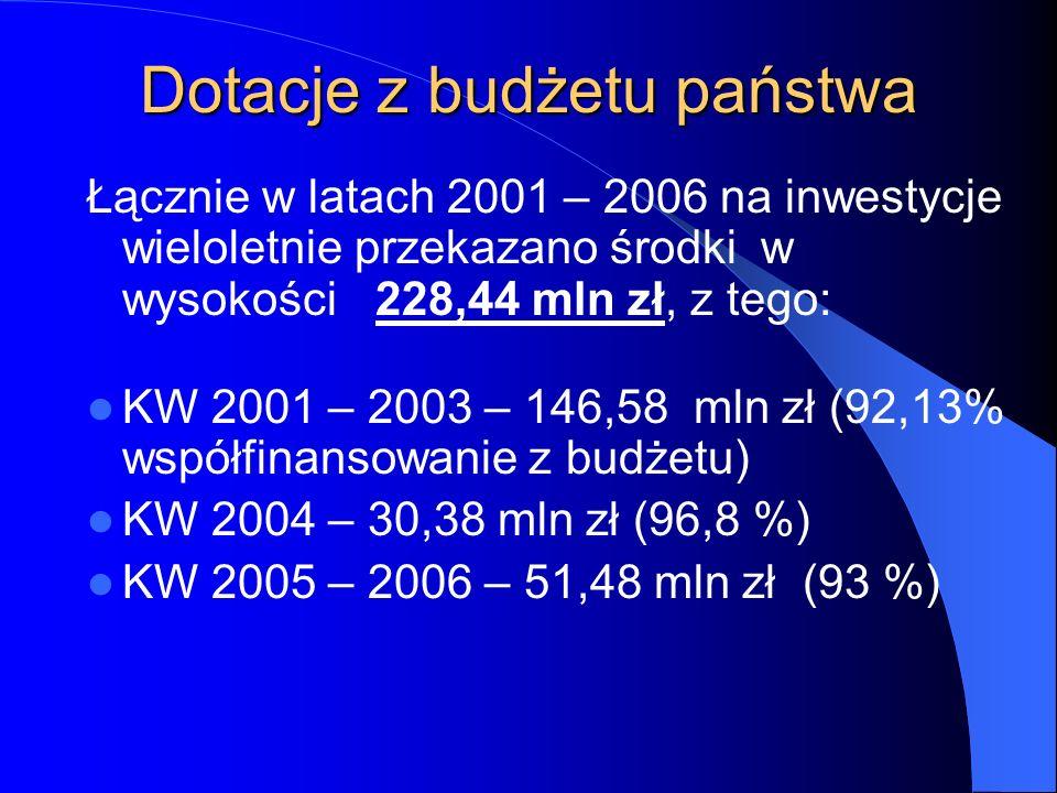 Dotacje z budżetu państwa