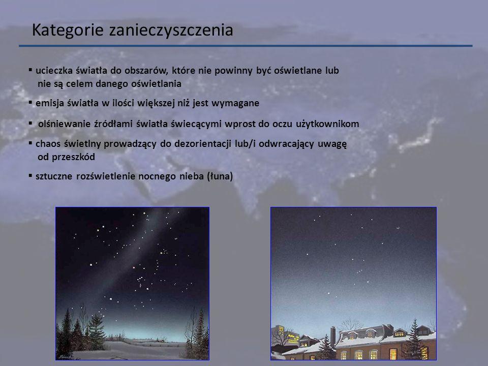Kategorie zanieczyszczenia