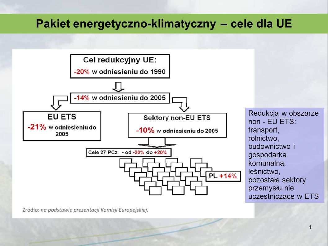Pakiet energetyczno-klimatyczny – cele dla UE