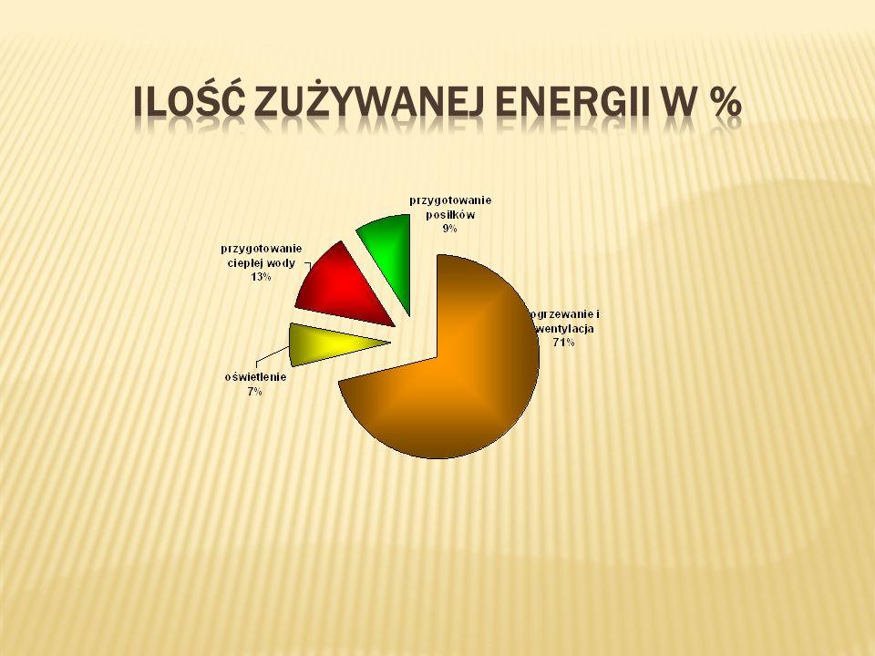 Ilość zużywanej Energii w %