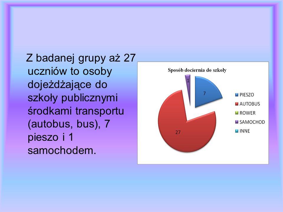 Z badanej grupy aż 27 uczniów to osoby dojeżdżające do szkoły publicznymi środkami transportu (autobus, bus), 7 pieszo i 1 samochodem.