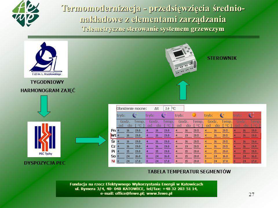 Termomodernizacja - przedsięwzięcia średnio-nakładowe z elementami zarządzania