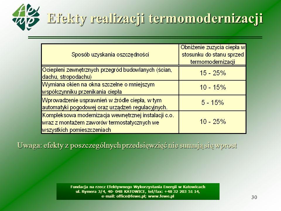 Efekty realizacji termomodernizacji