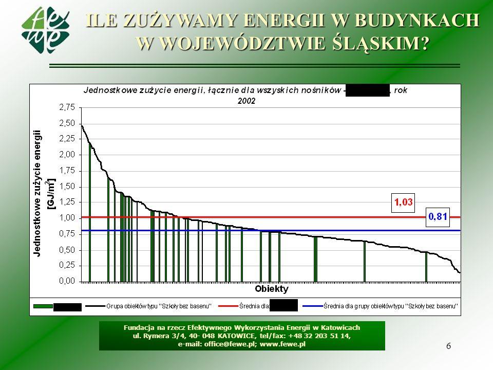 ILE ZUŻYWAMY ENERGII W BUDYNKACH W WOJEWÓDZTWIE ŚLĄSKIM
