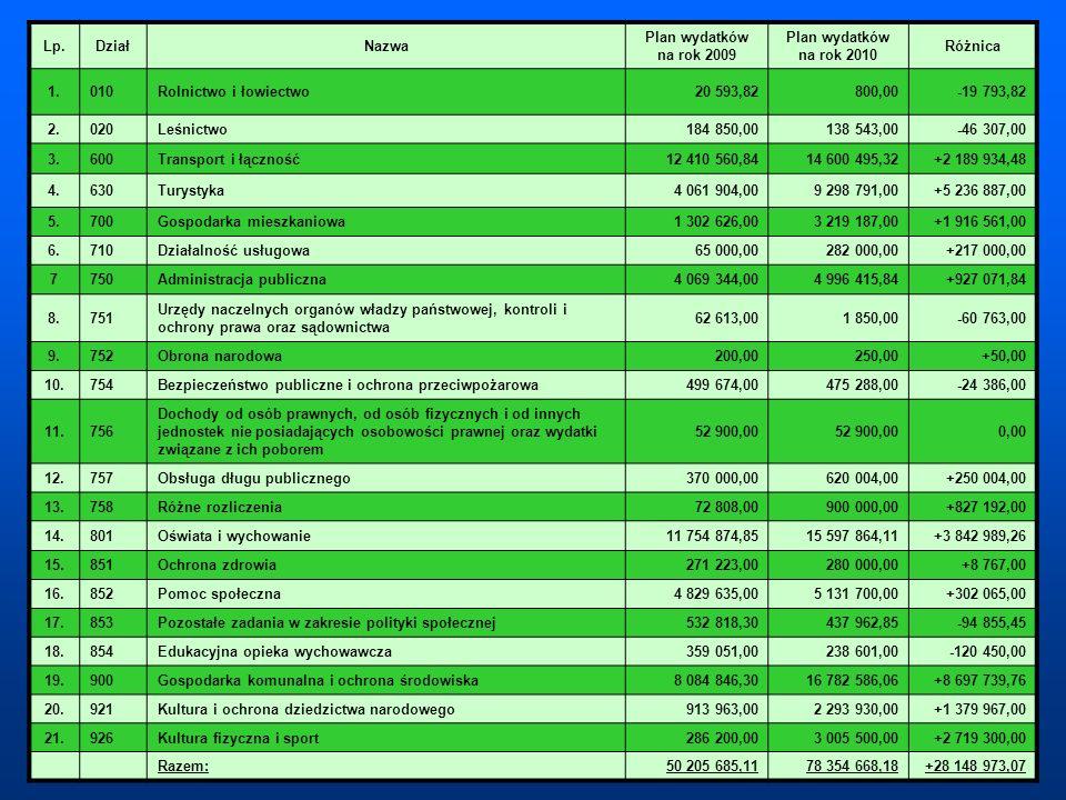 Lp. Dział. Nazwa. Plan wydatków na rok 2009. Plan wydatków na rok 2010. Różnica. 1. 010. Rolnictwo i łowiectwo.