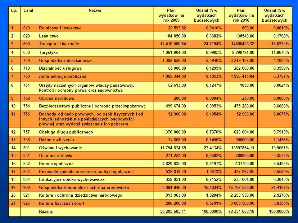Udział % w wydatkach budżetowych