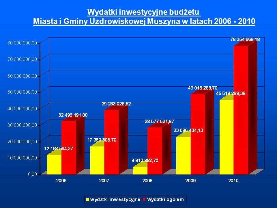 Wydatki inwestycyjne budżetu