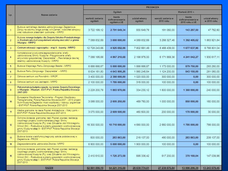 Lp. Nazwa zadania. PROGNOZA. Ogółem. Wartość 2010 r. wartość zadania ogółem. kwota dofinansowania ogółem z UE.