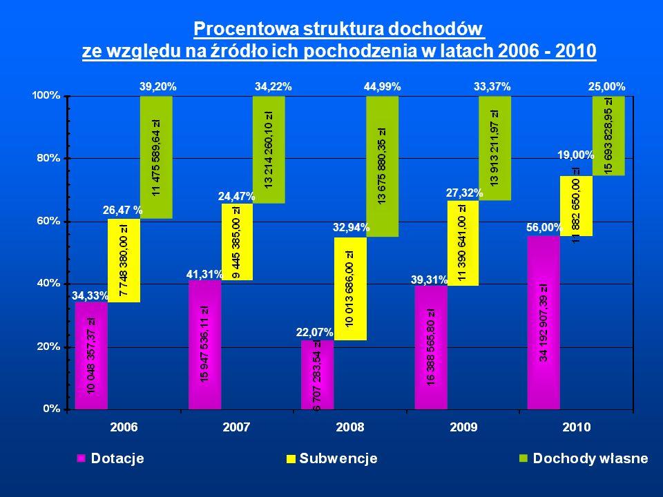 Procentowa struktura dochodów