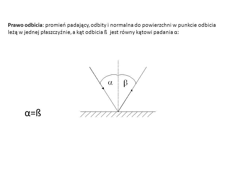 Prawo odbicia: promień padający, odbity i normalna do powierzchni w punkcie odbicia leżą w jednej płaszczyźnie, a kąt odbicia ß jest równy kątowi padania α: