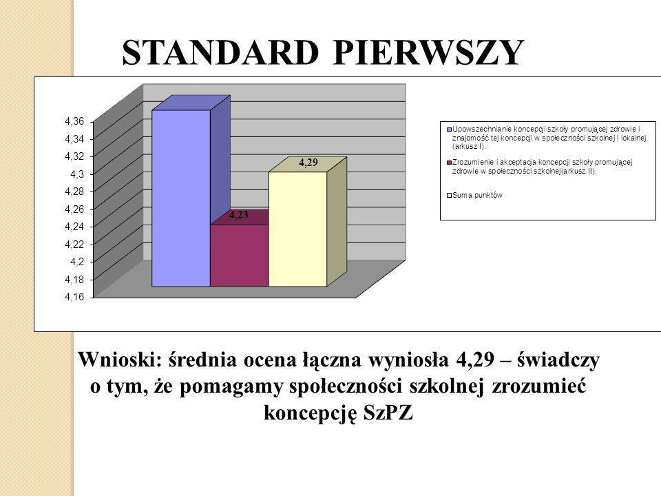 STANDARD PIERWSZY Wnioski: średnia ocena łączna wyniosła 4,29 – świadczy o tym, że pomagamy społeczności szkolnej zrozumieć koncepcję SzPZ.