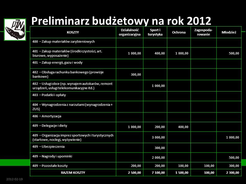 Preliminarz budżetowy na rok 2012