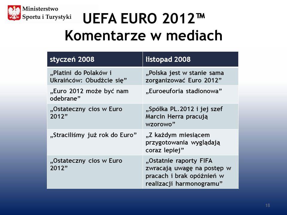 UEFA EURO 2012™ Komentarze w mediach