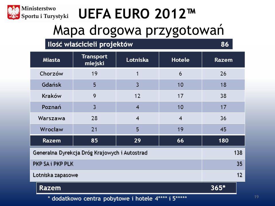 UEFA EURO 2012™ Mapa drogowa przygotowań