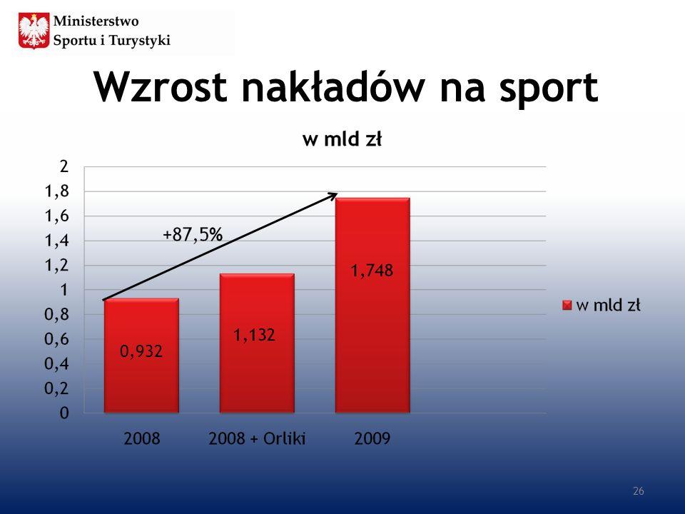 Wzrost nakładów na sport