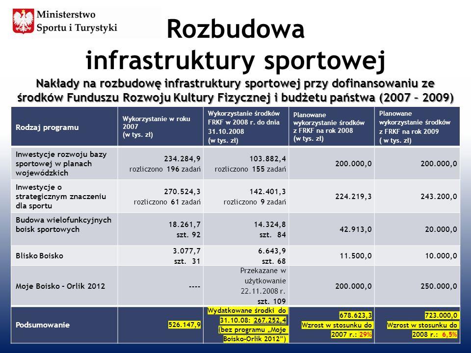 Rozbudowa infrastruktury sportowej