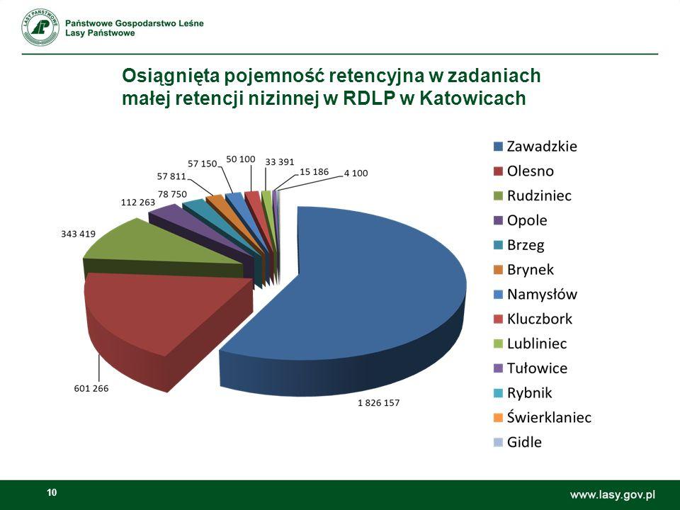 Osiągnięta pojemność retencyjna w zadaniach małej retencji nizinnej w RDLP w Katowicach