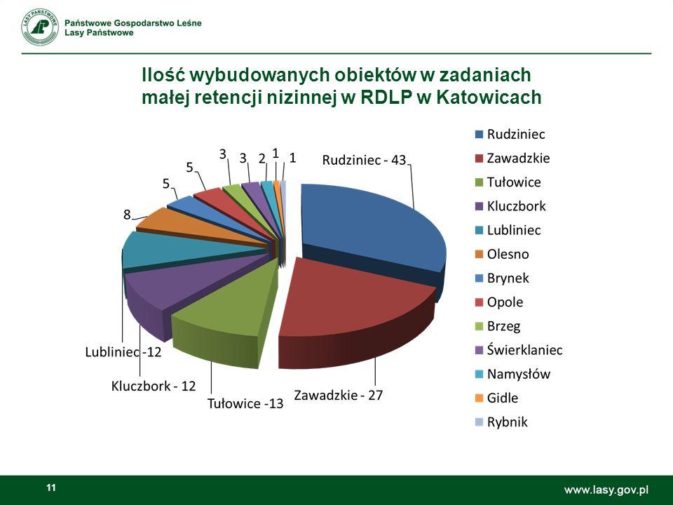 Ilość wybudowanych obiektów w zadaniach małej retencji nizinnej w RDLP w Katowicach