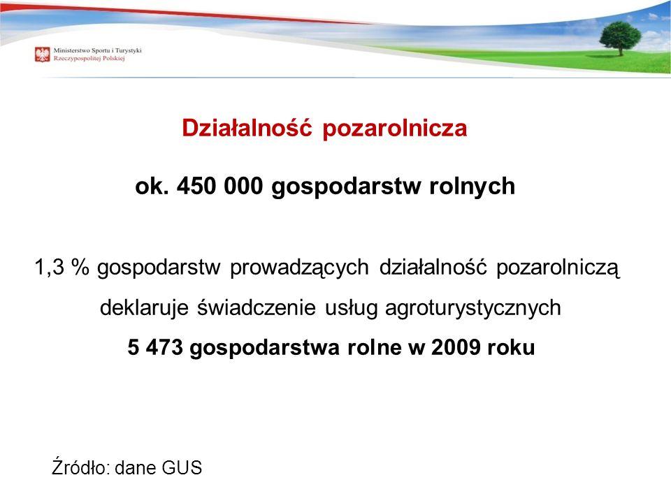 Działalność pozarolnicza ok. 450 000 gospodarstw rolnych