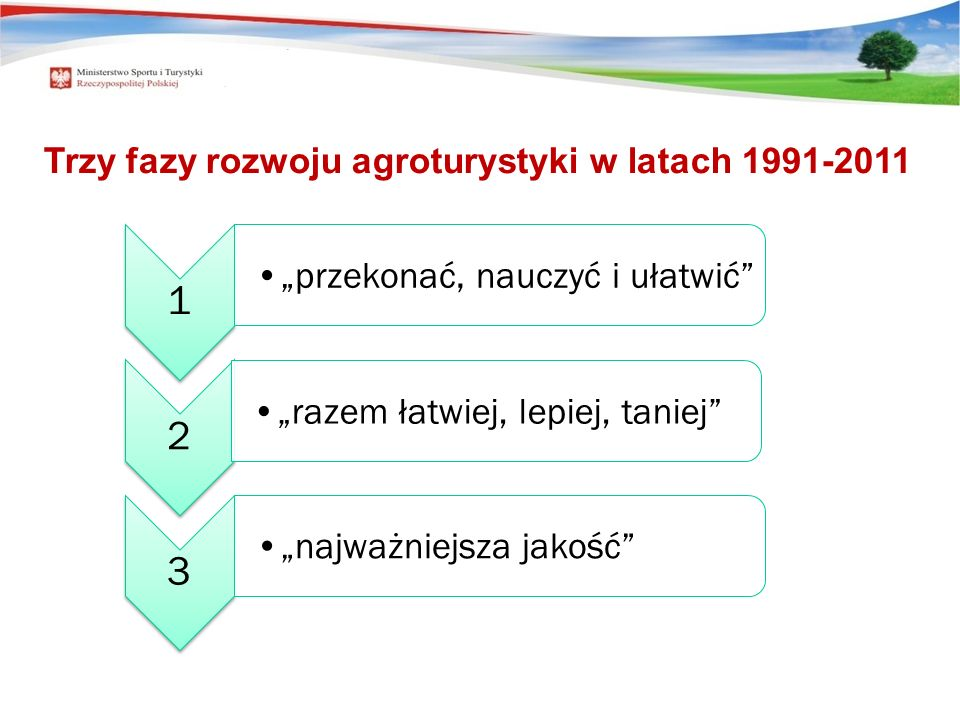 Trzy fazy rozwoju agroturystyki w latach 1991-2011