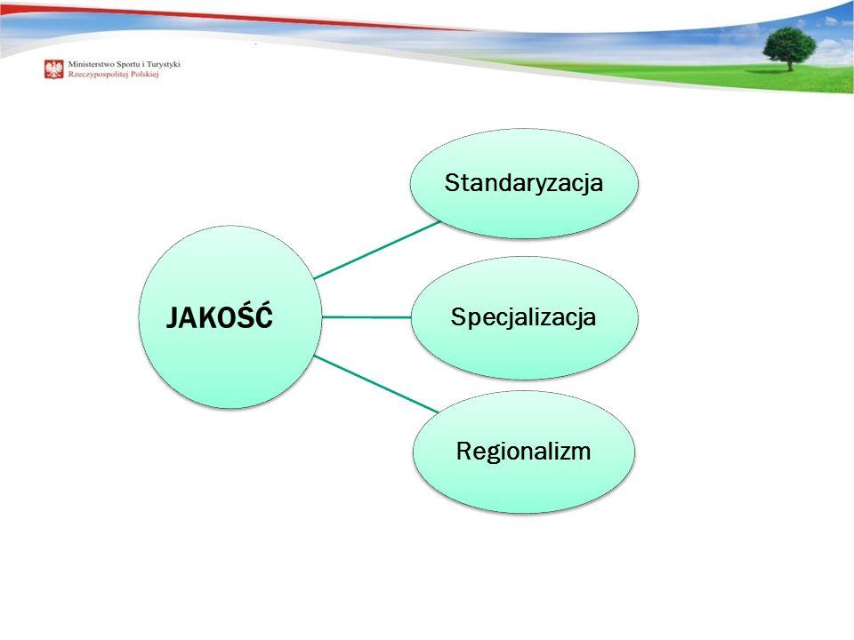 JAKOŚĆ Standaryzacja Specjalizacja Regionalizm