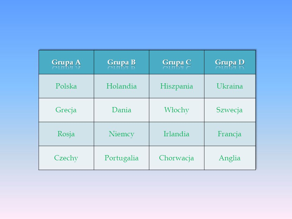 Grupa A Grupa B. Grupa C. Grupa D. Polska. Holandia. Hiszpania. Ukraina. Grecja. Dania. Włochy.