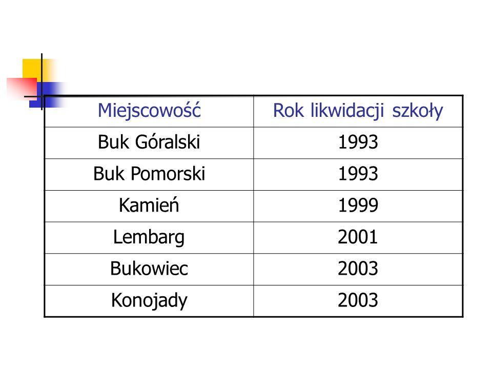 Miejscowość Rok likwidacji szkoły. Buk Góralski. 1993. Buk Pomorski. Kamień. 1999. Lembarg. 2001.