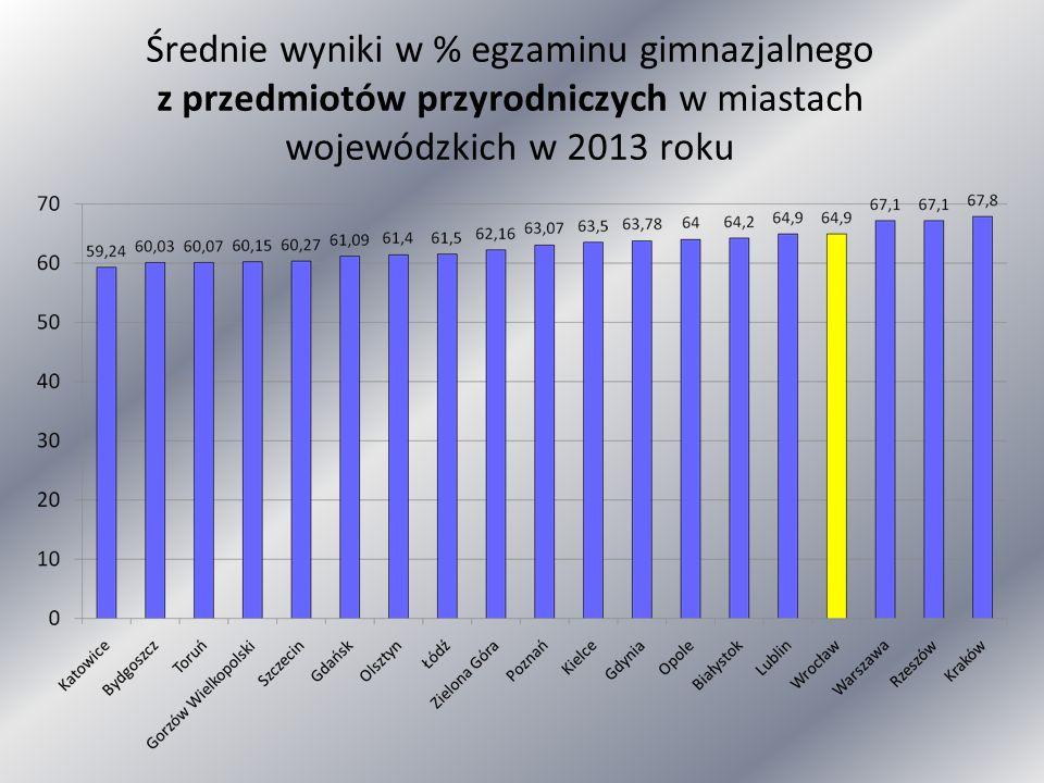Średnie wyniki w % egzaminu gimnazjalnego z przedmiotów przyrodniczych w miastach wojewódzkich w 2013 roku