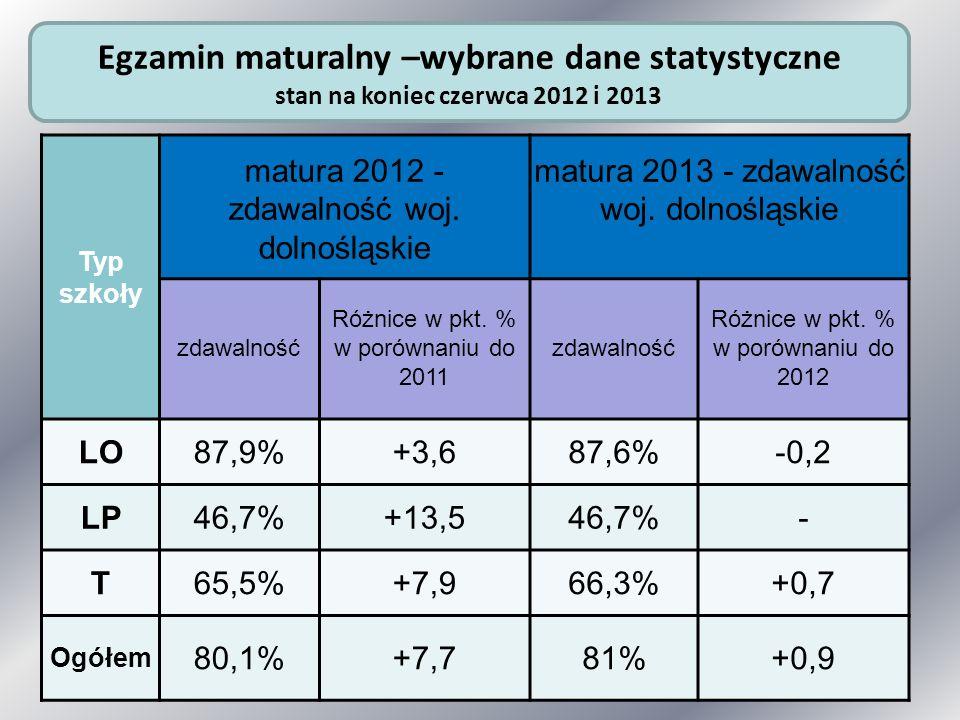 Egzamin maturalny –wybrane dane statystyczne stan na koniec czerwca 2012 i 2013