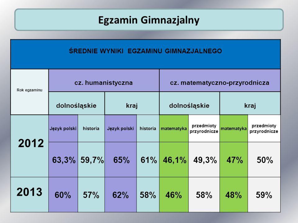 Egzamin Gimnazjalny 2012 2013 ŚREDNIE WYNIKI EGZAMINU GIMNAZJALNEGO