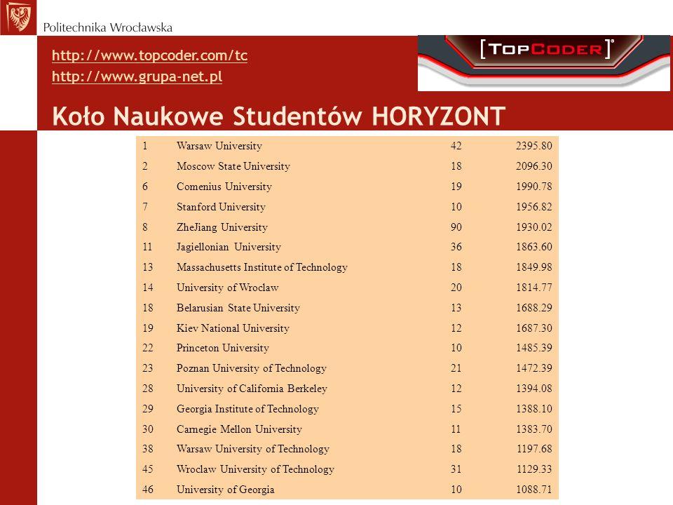 Koło Naukowe Studentów HORYZONT