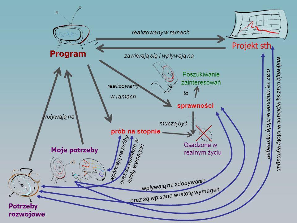 Program Projekt sth sprawności prób na stopnie Moje potrzeby