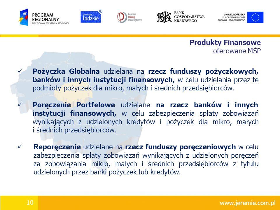 Produkty Finansowe oferowane MŚP