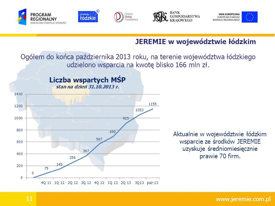 udzielono wsparcia na kwotę blisko 166 mln zł.